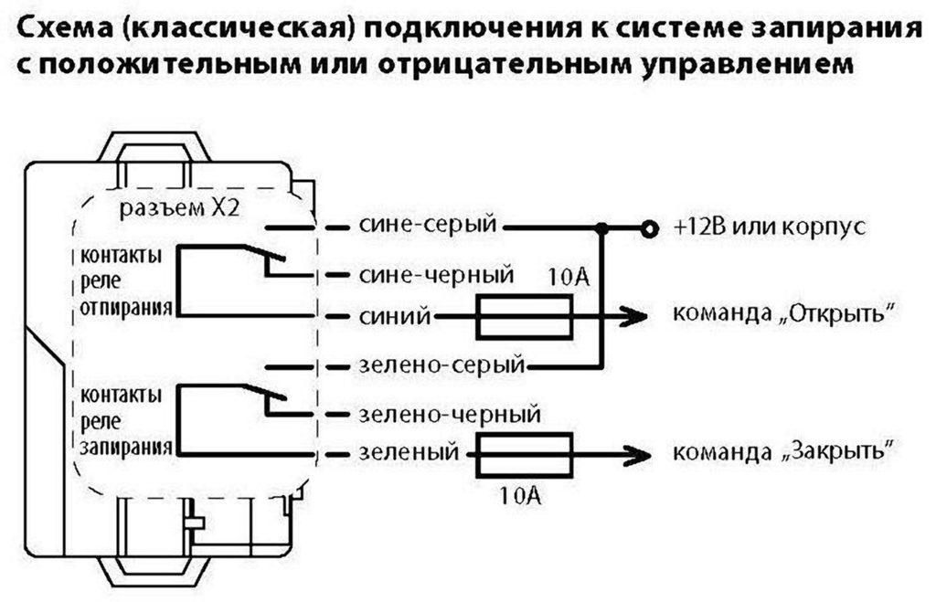 Схема сигнализации старлайн